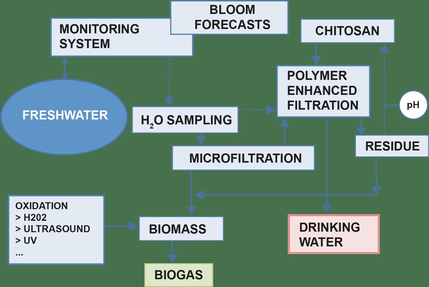 the monitoring/treatment process scheme